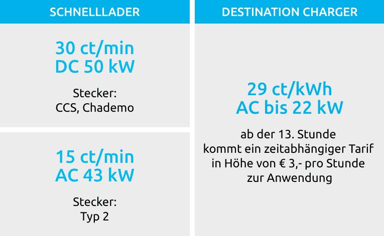 Ella - Stromkosten für Elektroauos