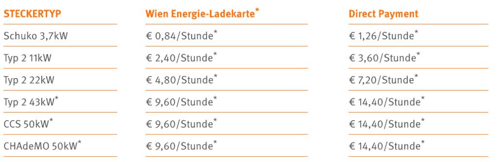 Tarife TANKE Wien Energie